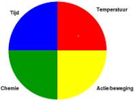 sinner-cirkel
